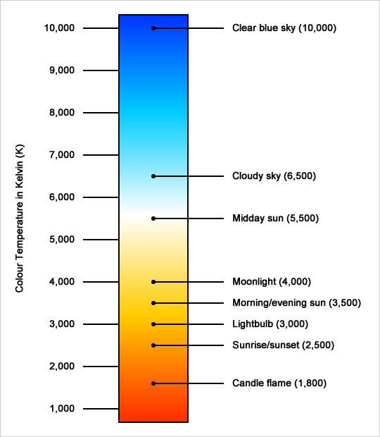 What is Color Temperature ?